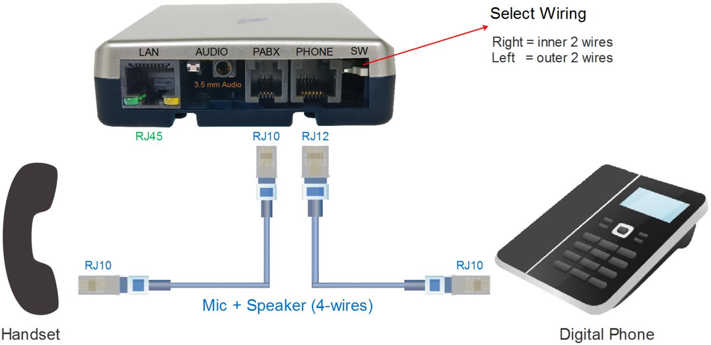V-Tap Analog - Handset verbinding